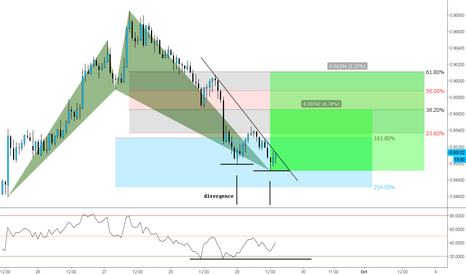 NZDCAD: (1h) The Bullish Shark // 161% <> 224% @ Divergence