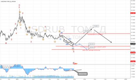 USDRUB_TOM: Неопределенность сохраняется