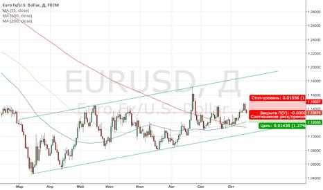 EURUSD: SHORT EURUSD