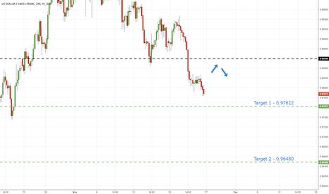 USDCHF: UsdChf - Weak Usd Points To Further Declines