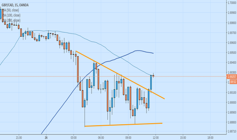 GBPCAD: GBPCAD Triangle/Wedge/Pennant Example