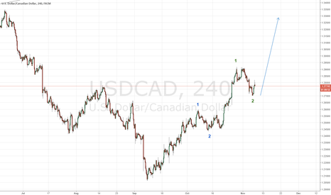 USDCAD: The correction in USDCAD is likely over, big move ahead, 1.46+
