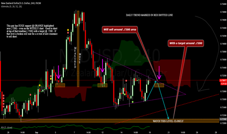 NZDUSD: Time to sell NZD/USD - Good for 100 Pips