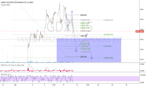 GDX: Yesterday Invalidated- new count