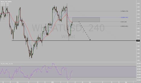 WHEATUSD: WHEAT 4HR Chart 2618