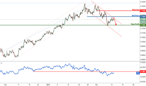 NZDUSD: NZDUSD testing new channel resistance, start selling