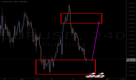 EURUSD: nice opportunity here