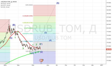 USDRUB_TOM: Лонг Доллара прямо с открытия (в сценарий почти не верю)