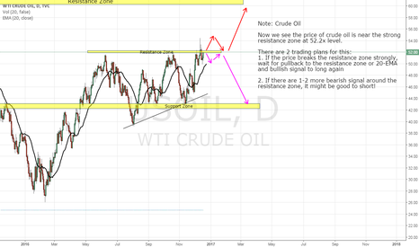 USOIL: CRUDE OIL, DAY CHART, NEUTRAL (18-DEC-2016)