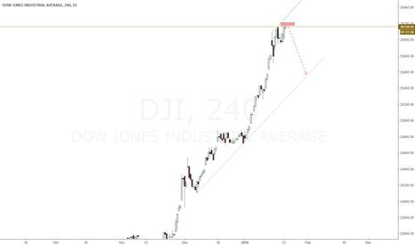 DJI: DJI -SELL