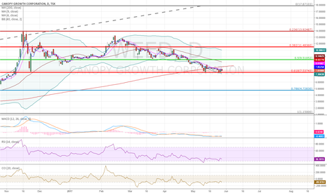 WEED: retracement.. Done
