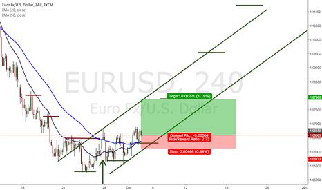 EURUSD: EURUSD 100 pip