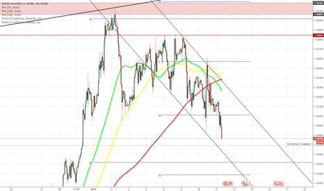 GBPUSD: GBP/USD tests 50% Fibo at 1.3485
