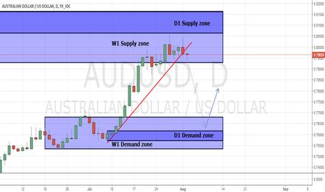 AUDUSD: AUD/USD Demand zone