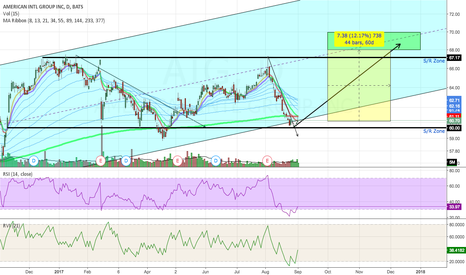 AIG: Potential Reversal Zone