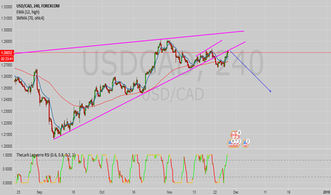 USDCAD: USD/CAD going short?