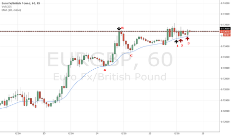 EURGBP: EURGBP - Buyers Scrambling
