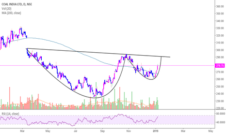 COALINDIA: COAL India-CUP and Handle (Expecting Gap Fill-up)