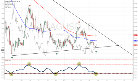 XAGUSD: Fisher says go long on Silver!