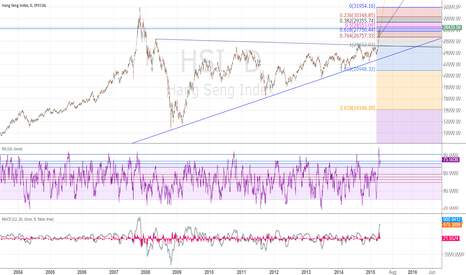 HSI: 32,000 just around the corner '' 'See also the Air rise to 29380