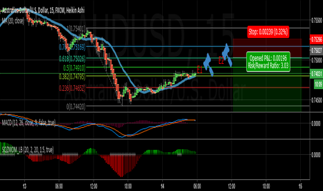 AUDUSD: Aussie Dollar Short and Possible Retrace