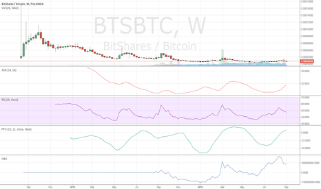 BTSBTC: What a Screaming Buy Looks Like.