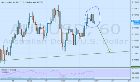 AUDUSD: Bearish engulfing