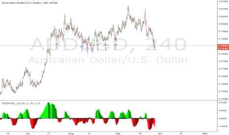 AUDUSD: long at support