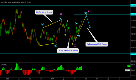 AUDNZD: AUDNZD analysing rare double three WXY pattern.