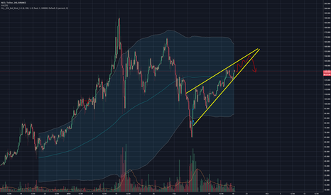 NEOUSDT: NEO Rising Wedge pattern