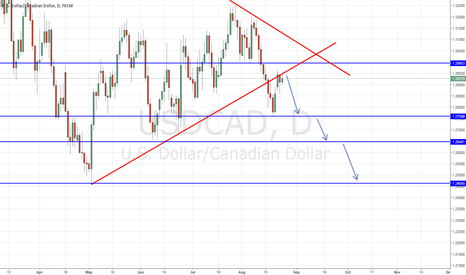 USDCAD: USDCAD Long down! Dont miss that too