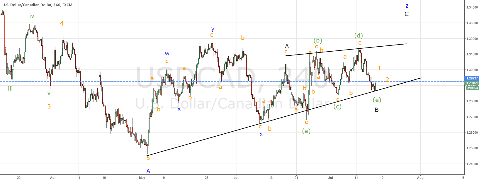USDCAD scenario both for bulls and bears
