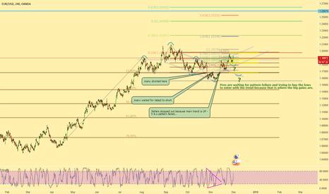 EURUSD: EURUSD - Looking to buy in support zone