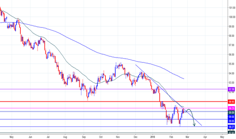 DXY: US index For This Week Update Opinion!