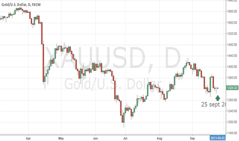 XAUUSD: GOLD - Was yesterday candle showing reversal?