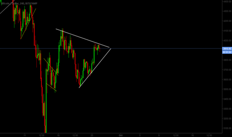 BTCUSD: BTC/USD Wedge Pattern