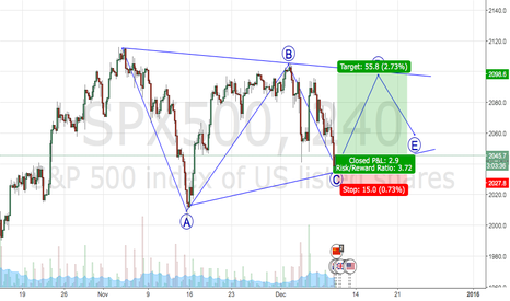 SPX500: SPX could be in a triangle