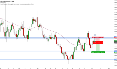 EURAUD: EUR/AUD Short Daily Head and Shoulder Pattern