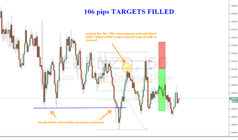 EURNZD: targets filled on EURNZD