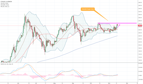 ETHUSD: Ethereum - 1D - Target Hit, But is There More?