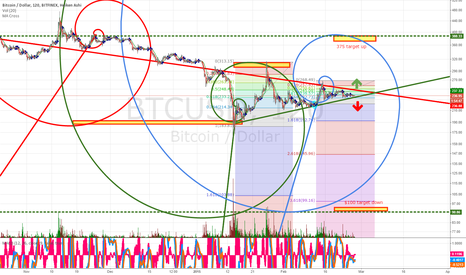 BTCUSD: About to spiral out of control