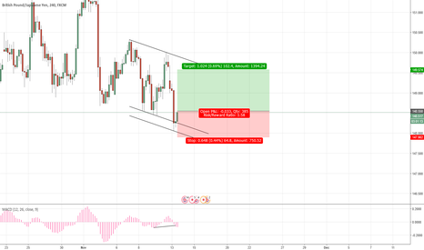 GBPJPY: Going Long