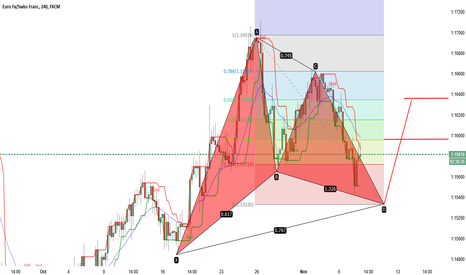 EURCHF: EURCHF bullish gartley