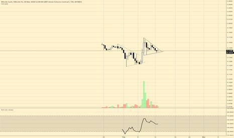 BCHH18: $bcash mex chart