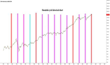 DJI: Shemitah cycle and stock market