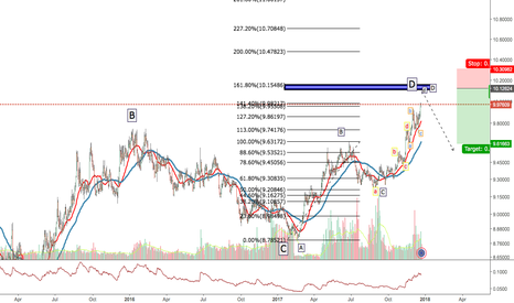 """EURNOK: 2018 FORECAST WITH ABCDs """"HARMONIC MOVEMENT OF THE PRICE"""""""