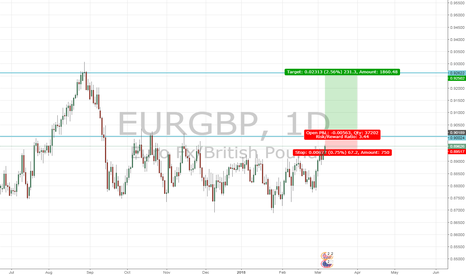 "EURGBP: EURGBP to reach for the ""stars""?"