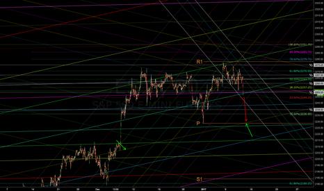 ES1!: Short for the pivot