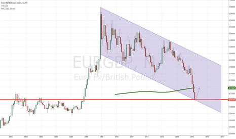 EURGBP: EUR/GBP M long