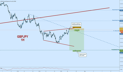GBPJPY: GBPJPY Short:  Rejection at Trendling Juncture